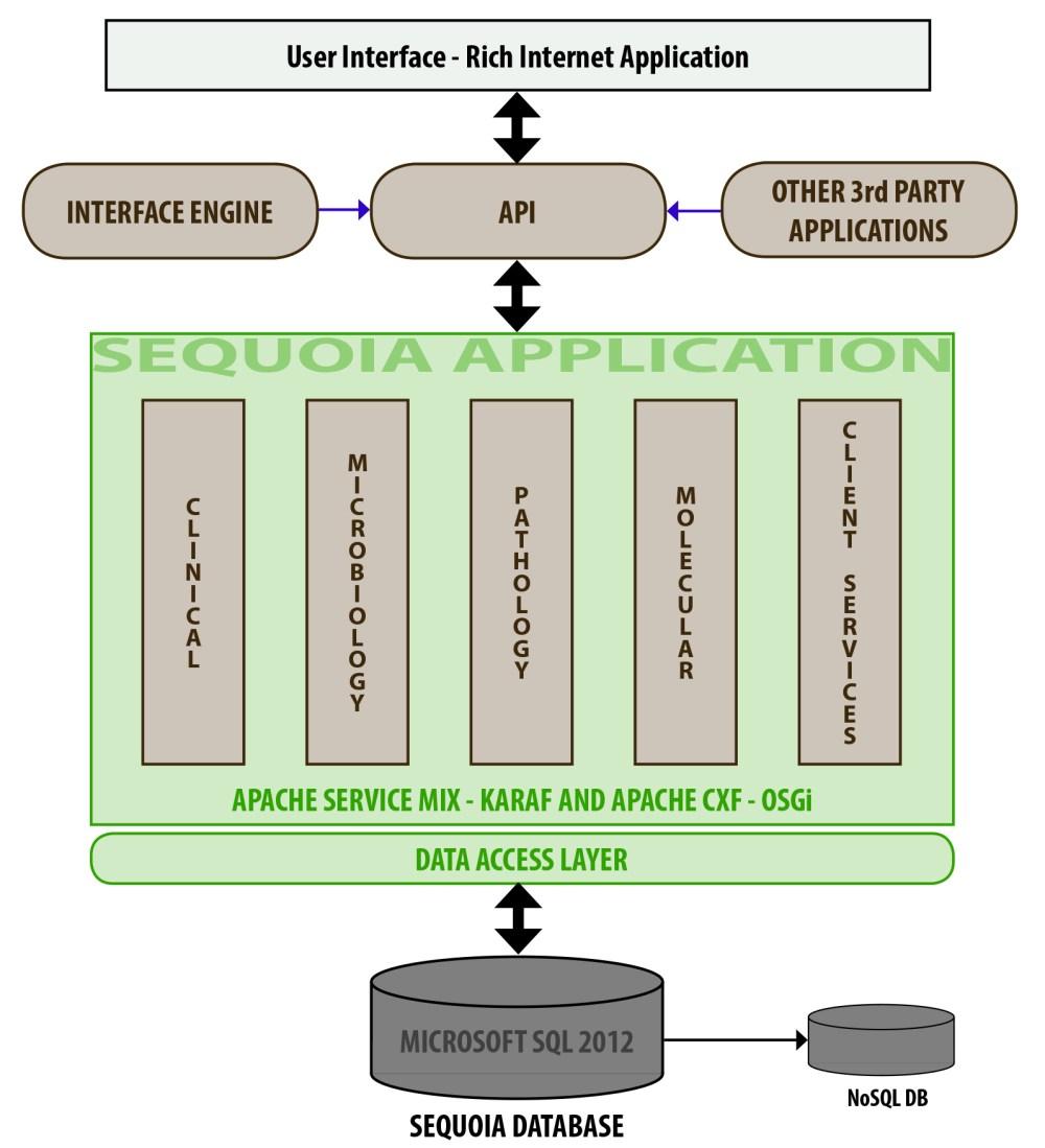 medium resolution of sequoia architecture diagram feb 2014