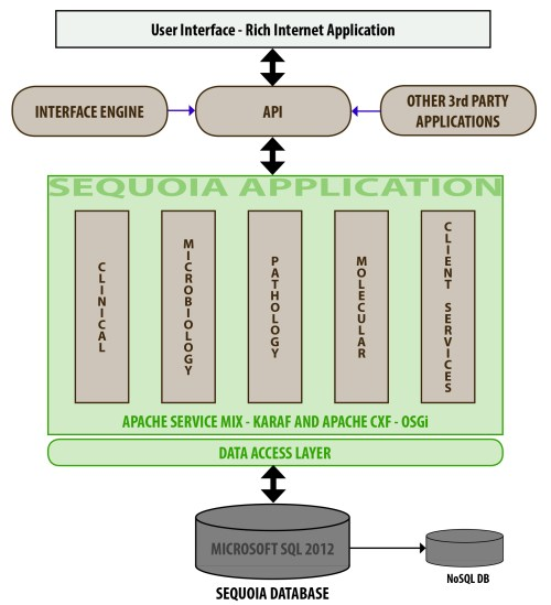 small resolution of sequoia architecture diagram feb 2014