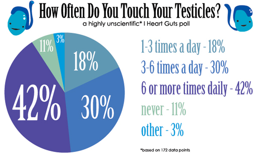 Interesting facts - Testicular Cancer