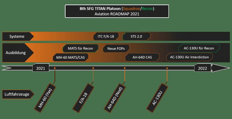 ArmA 3 Clan MilSim - SQ Roadmap 2021