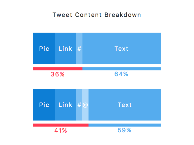 Tweet content breakdown 2015