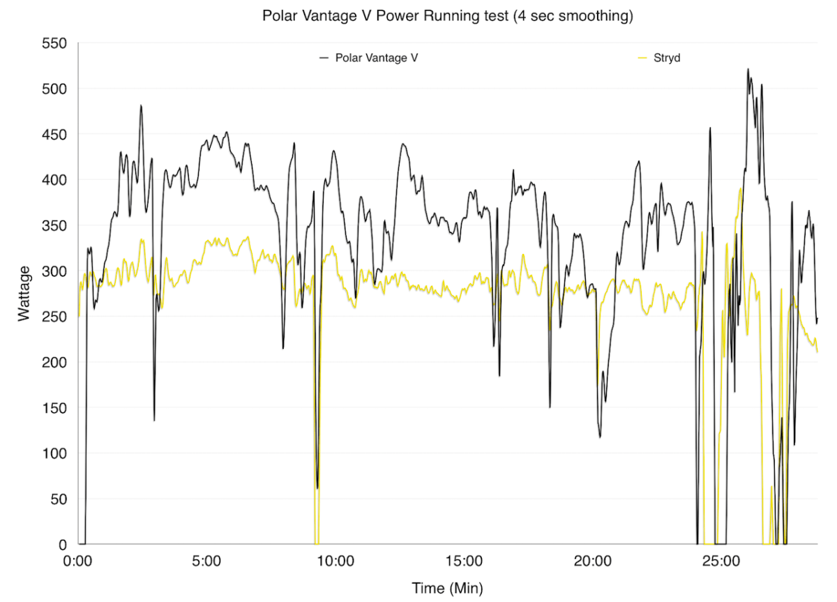 TitaniumGeek Screenshot 2019 03 09 at 19.04.28 Polar Vantage V Review   A Garmin Killer? Cycling Gear Reviews Heart Rate Monitors Running  running Polar HRM garmin cycling apple watch   Image of Screenshot 2019 03 09 at 19.04.28