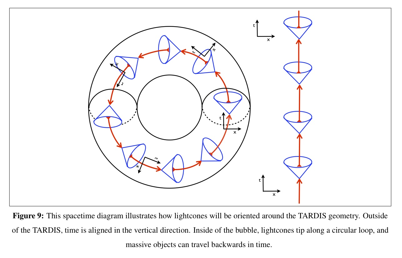 hight resolution of time inside the bubble goes backwards sometimes