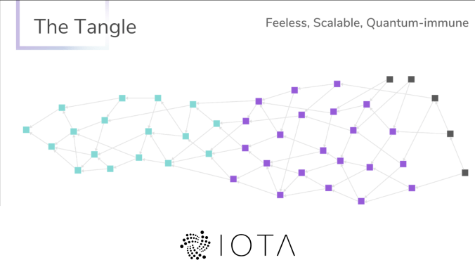 The IOTA Tangle