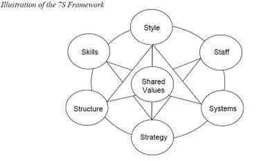 Organization Development Models – McKinsey 7S