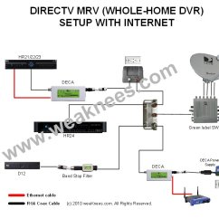 Directv Swm Not Detected 775 Hyundai Santro Ecu Wiring Diagram Hd Dvr Description Deca Networking Components For Multi Room Viewing Direct Tv Genie Also See