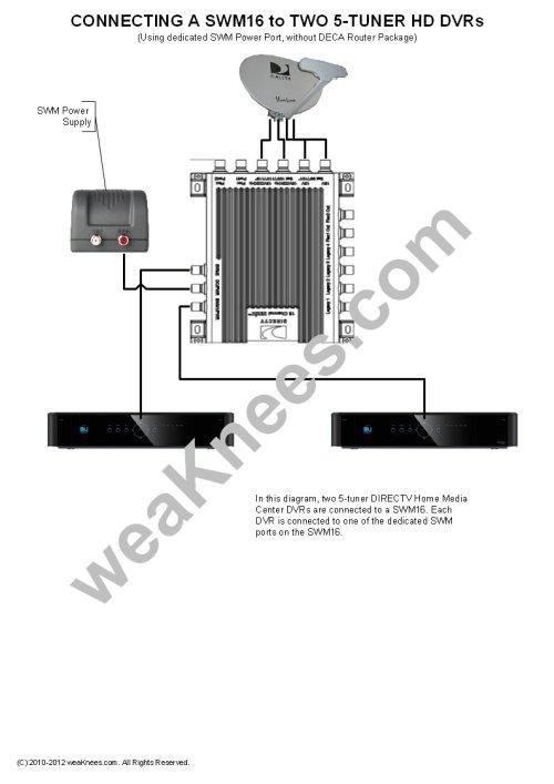 small resolution of wiring a swm16 with 2 genie hmc