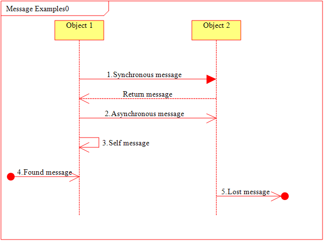 sequence diagram for hotel reservation system sagittal brain labeled uml tim holt consultant diagrams messages