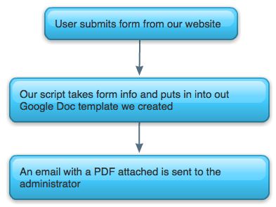 Merge info from Google Forms to PDF Document and Send via Email ...