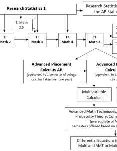 Flow chart of math courses also at tjhsst thomas jefferson high school rh fcps