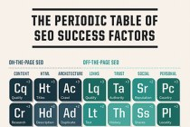 SEO Basics - Periodic Table of SEO.