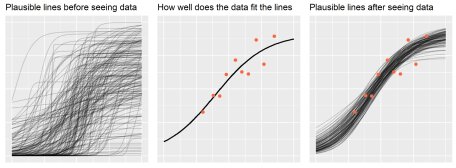 Three panel illustrating Bayes' theorem. The left panel shows samples from the prior distribution, the center panel shows the data and curve of best fit, and the right panel shows samples from the posterior distribution. The first panel has a wide spread of lines, the center a single line cutting through the data, the last a narrow spread of lines around the data.