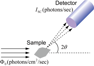 Fig. 1. Scattering from a small crystal for the evaluation of the Lorentz factor.The incident beam is assumed to be monochromatic and collimated, and to fully illuminate the crystalline particle. The scattered intensity \(I_{\mathrm{SC}}\) is proportional to the flux \(\Phi_{0}\) and to the differential cross section of the sample.