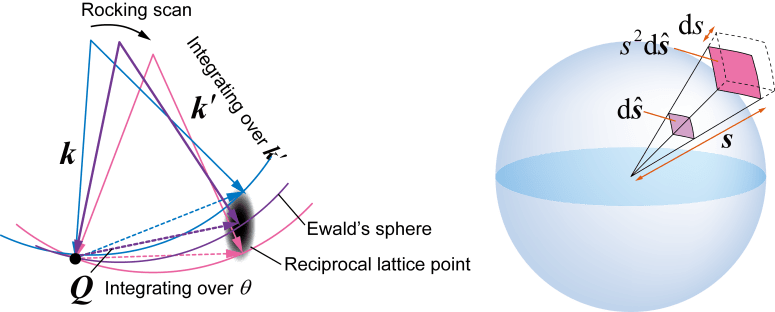 Fig. 2. Left: schematic of the reciprocal lattice point (gray ellipse) and the scattering, wave number vectors. Right: transformation of the integration parameters.