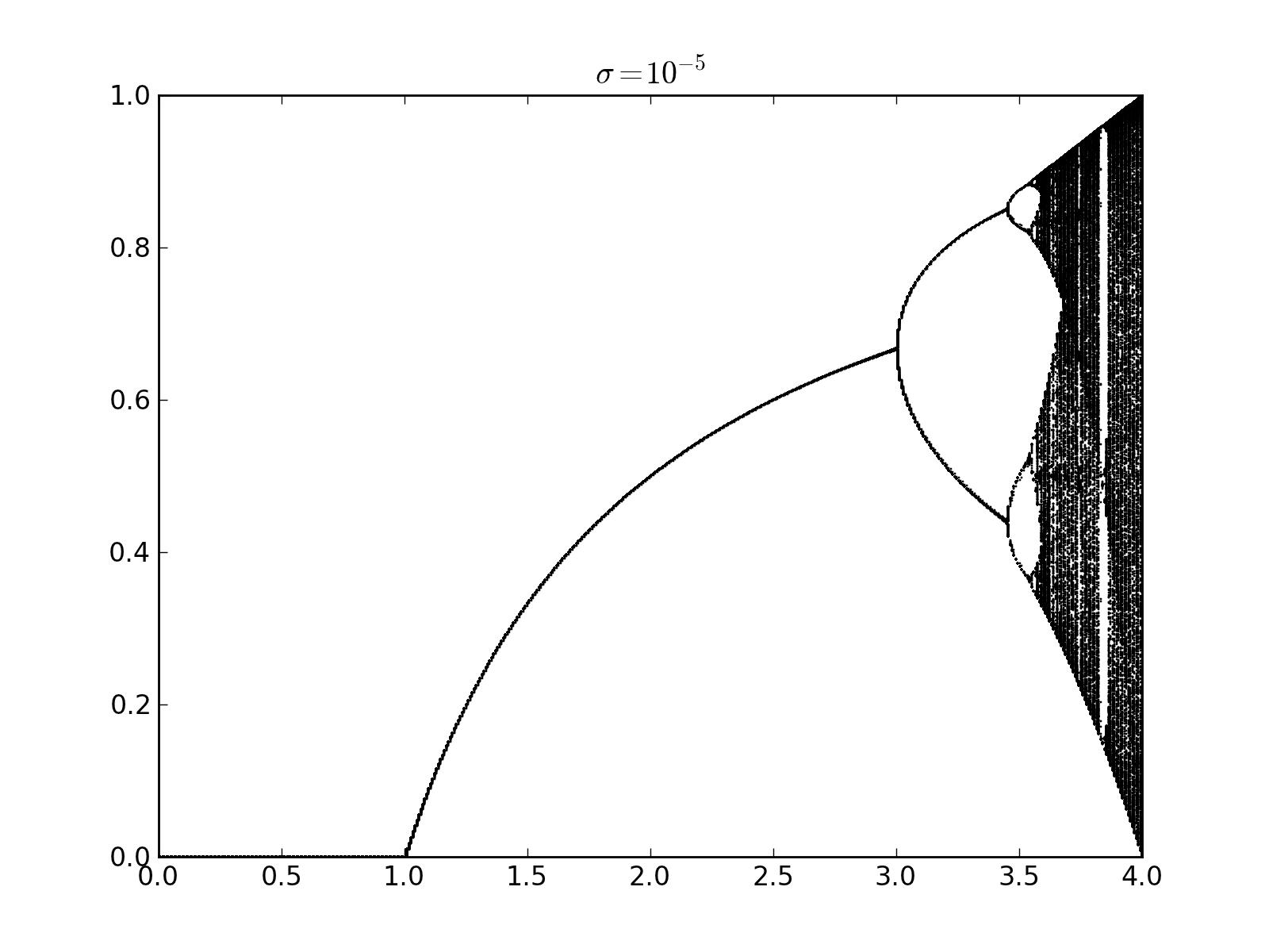 hight resolution of logistic map with additive noise usage of railgun cmem bifurcation diagram mccann pitchfork bifurcation diagram
