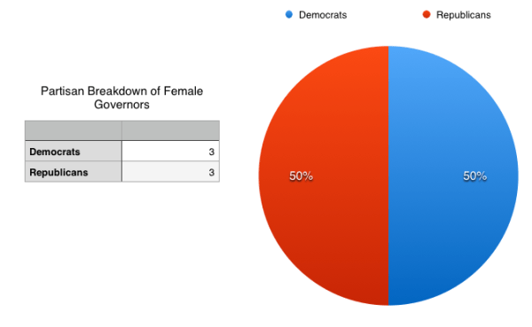 Governors Partisan