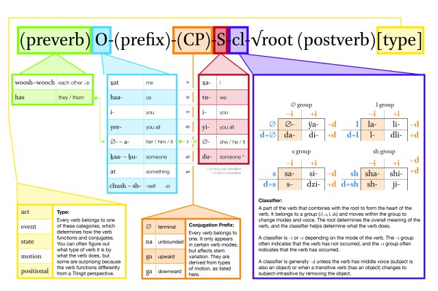 verb-complex-o-s-class-01