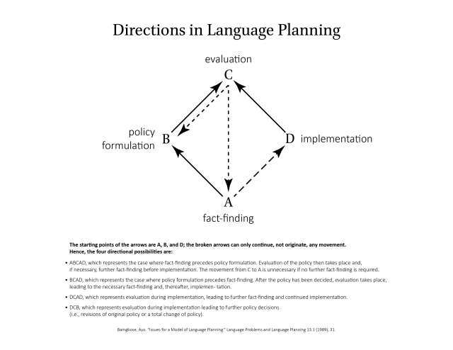 directions-langauge-planning-01