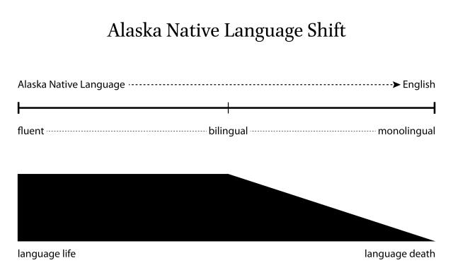 language-shift