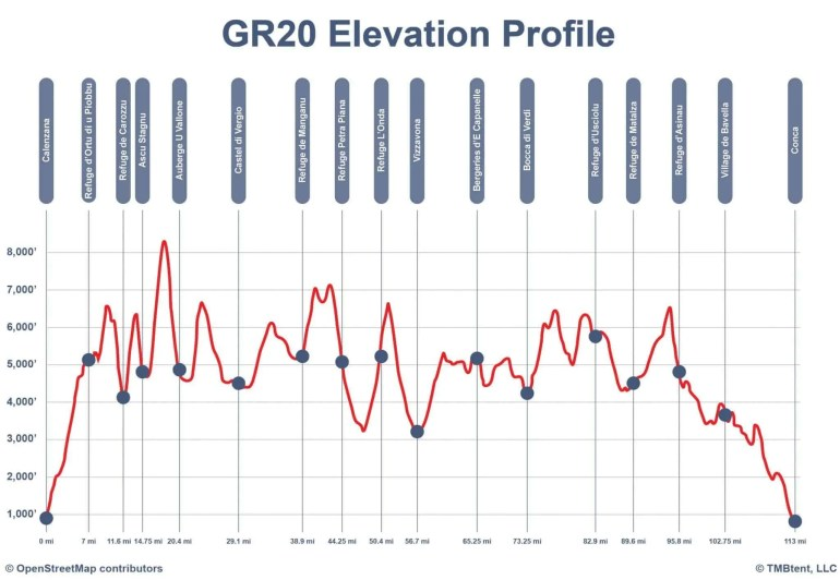 Elevation profile of the GR20 in feet and miles.
