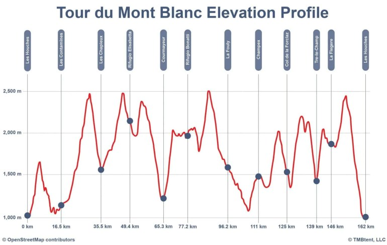 Elevation profile of the Tour du Mont Blanc in meters and kilometers