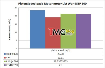 worpdssp-300-piston-speed