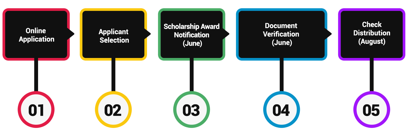 About Scholarships  Thurgood Marshall College Fund