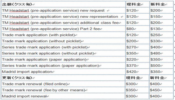 IP Austraria application fee