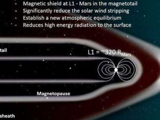 Магнітний щит, силою 2 Тесла, може зробити Марс придатним для терраформаціі