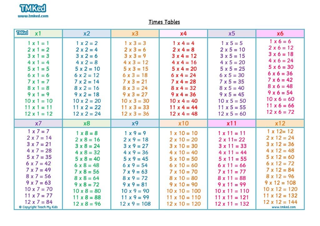 Multiplication Table 11 20 Chart Choice Image Chart