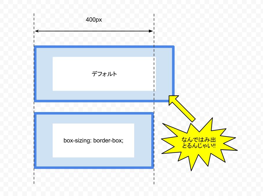 CSS3 の box-sizing が便利すぎる!! padding や border に依存しない width. height 指定   TM Life