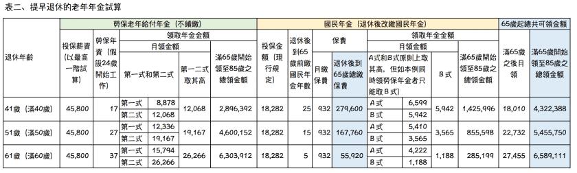 屆齡退休的 勞保老年年金 和 國民年金
