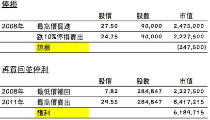 兆豐金 股市大跌 存股停損