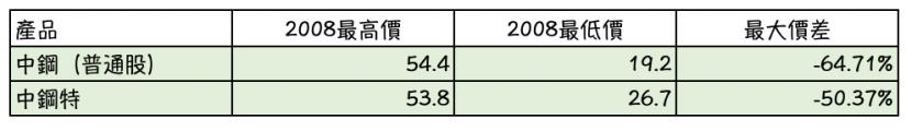 特別股是什麼 ?中鋼特與中鋼普通股於2018年金融海嘯期間之績效