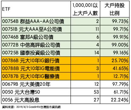 ETF大戶持股比例:2019/4/3