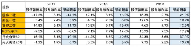 REITS是什麼  ? 台灣 不動產投資信託 的報酬率和波動度
