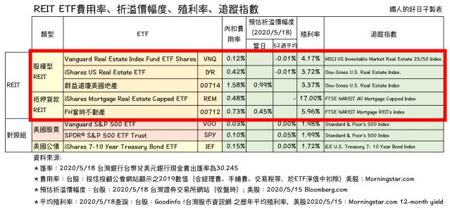 REIT ETF 比較