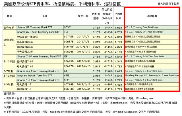 美國公債ETF比較 :追蹤指數