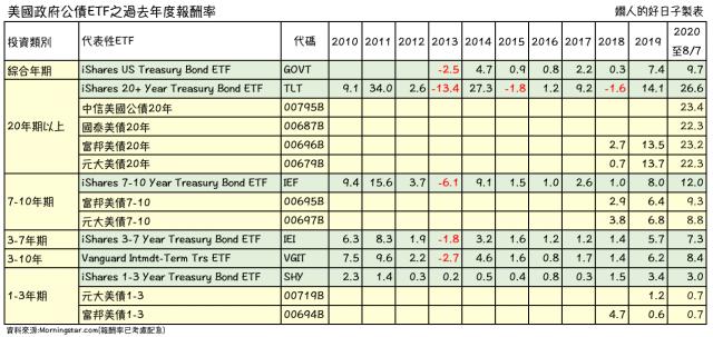 美國公債ETF過去10年各年度報酬率