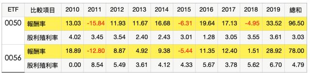 高股息 比高股價成長的股票好?以0056和0050為例