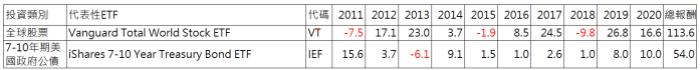 如何用債券ETF做資產配置 ? 股債資產配置