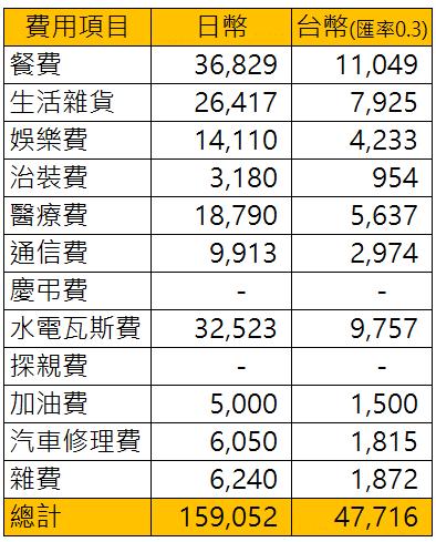 這日本人的 退休簡單生活 ,和他的單月生活費用