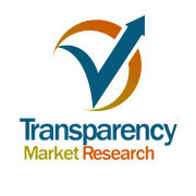 Dental Bone Graft Substitutes and Other Biomaterials Market to Expand at 10.6% CAGR Owing to Advancements in Dentistry