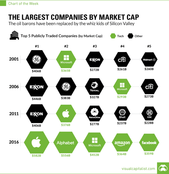 tech-companies