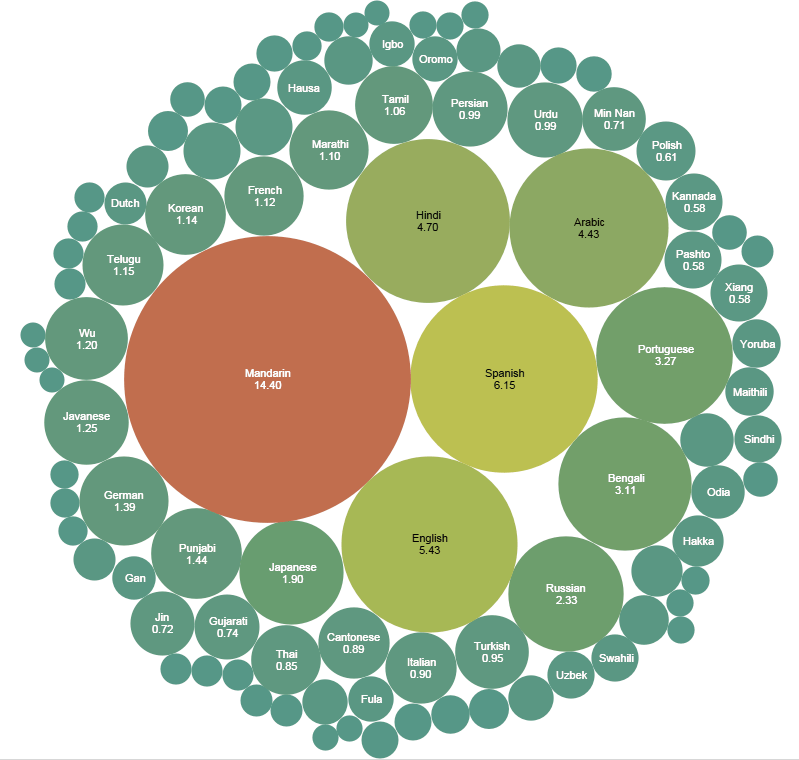 List_of_languages_by_number_of_native_speakers