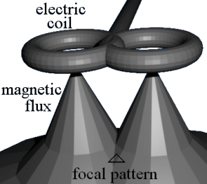 Transcranial Magnetic Stimulation - focal field pattern