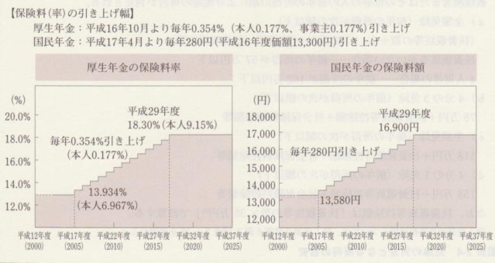 厚生年金、国民年金 保険料