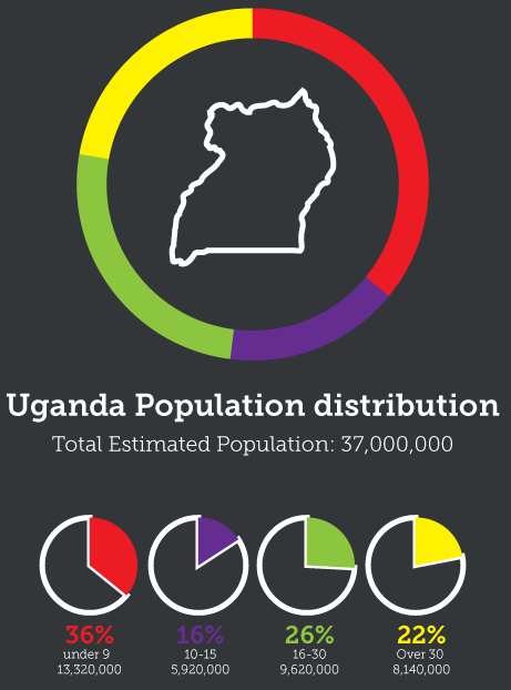 A breakdown of Uganda's youthful demographic