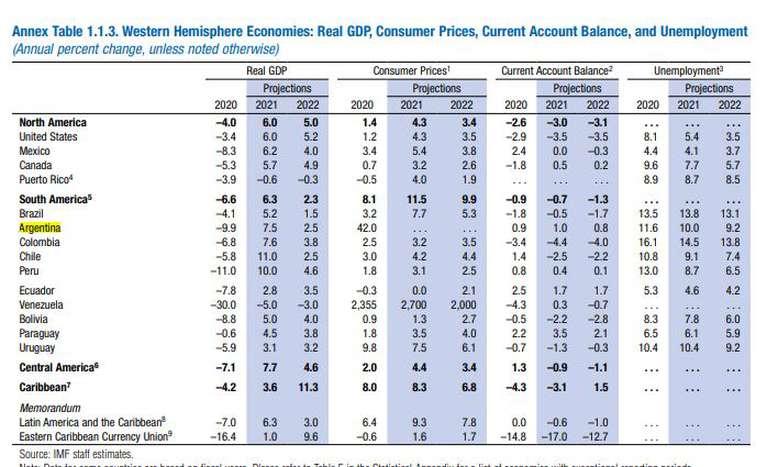 Las proyecciones de crecimiento, inflación, desempleo y cuenta corriente de los países del Hemisferio Occidental. (Foto: FMI WEO)