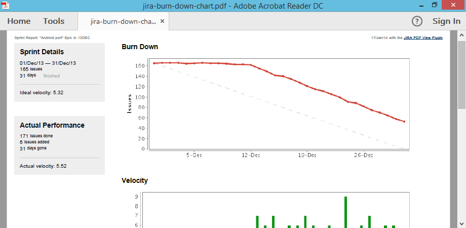 Jira burn down chart also solved exporting data from agile rh communitylassian